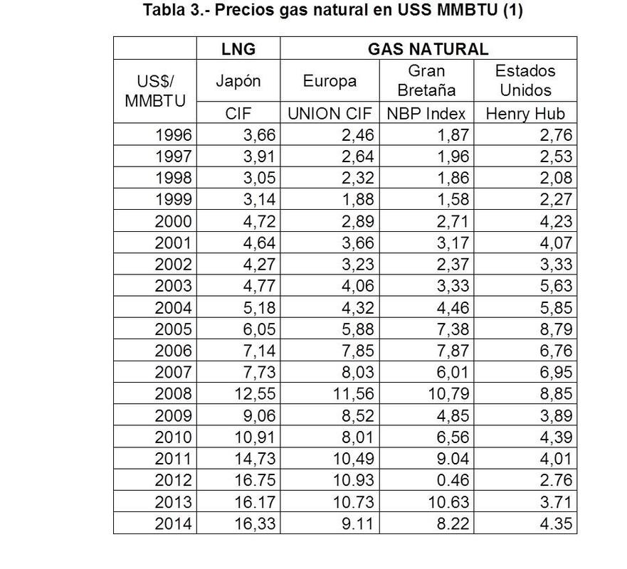 ¿Gas natural o gas propano?